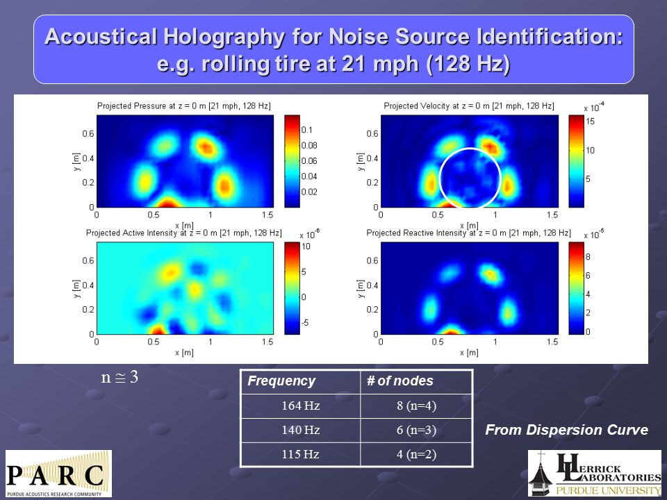 Frequency# of nodes 164 Hz8 (n=4) 140 Hz6 (n=3) 115 Hz4 (n=2) n  3 From Dispersion Curve Acoustical Holography for Noise Source Identification: e.g.