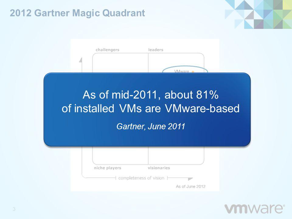 2012 Gartner Magic Quadrant 3 As of mid-2011, about 81% of installed VMs are VMware-based Gartner, June 2011 As of mid-2011, about 81% of installed VM