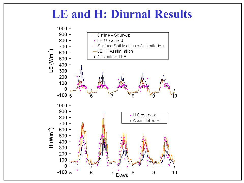 LE and H: Diurnal Results
