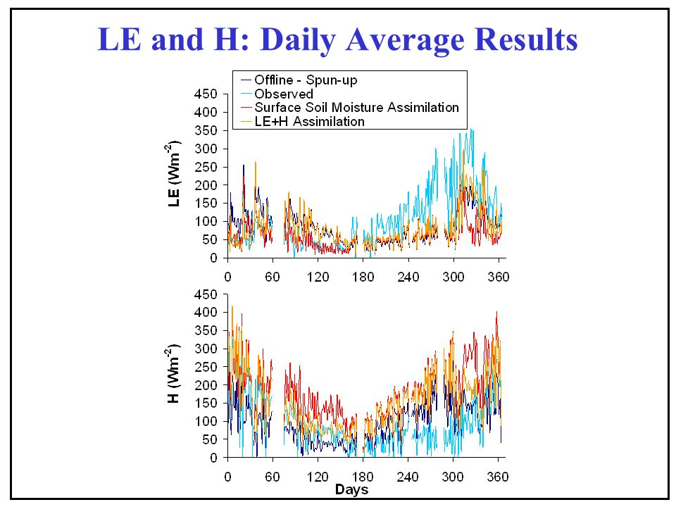 LE and H: Daily Average Results