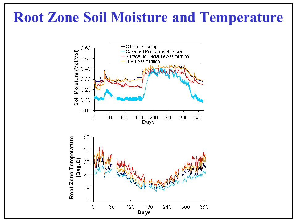 Root Zone Soil Moisture and Temperature