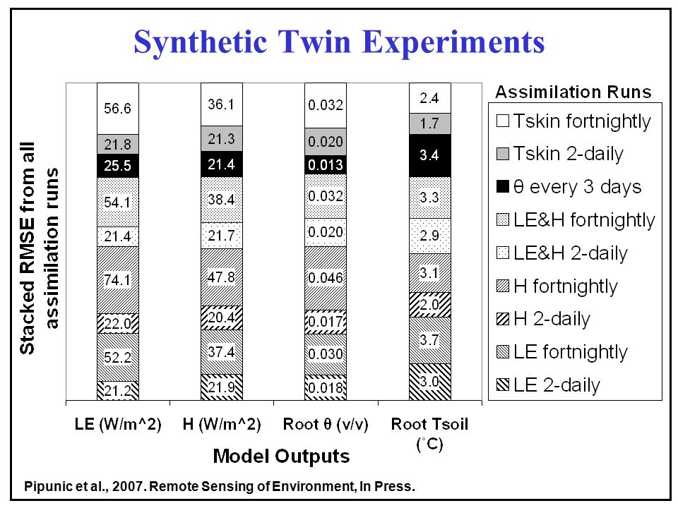 Synthetic Twin Experiments Pipunic et al., Remote Sensing of Environment, In Press.