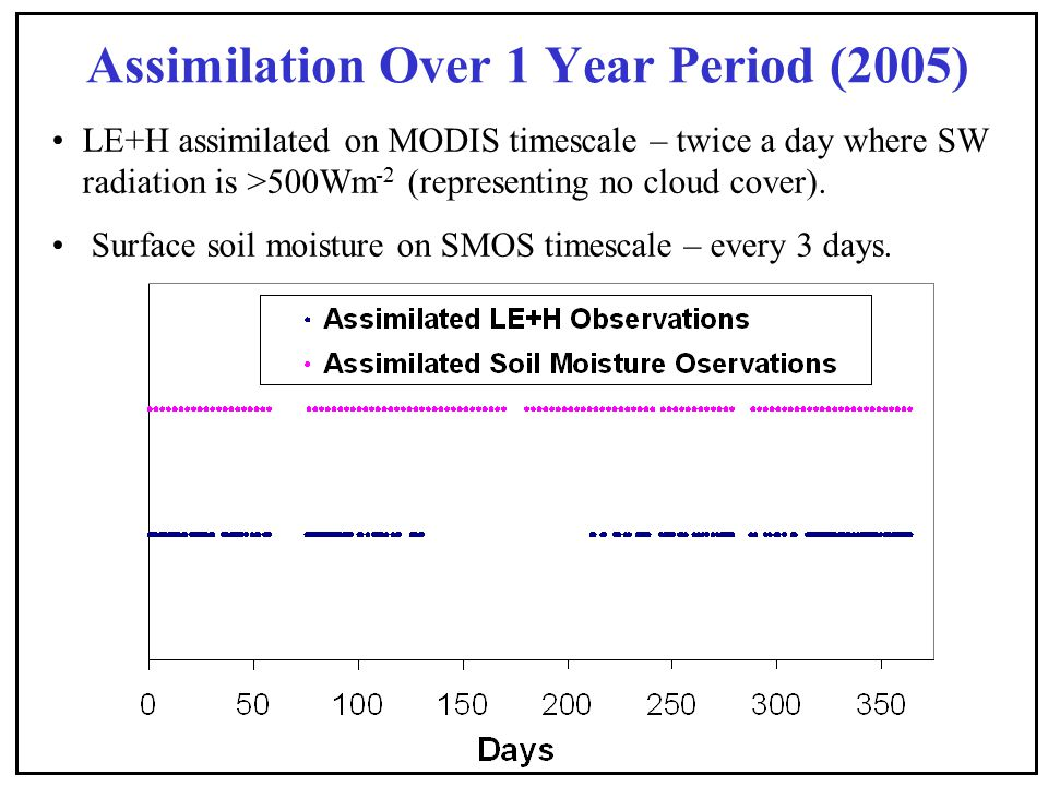 Assimilation Over 1 Year Period (2005) LE+H assimilated on MODIS timescale – twice a day where SW radiation is >500Wm -2 (representing no cloud cover).