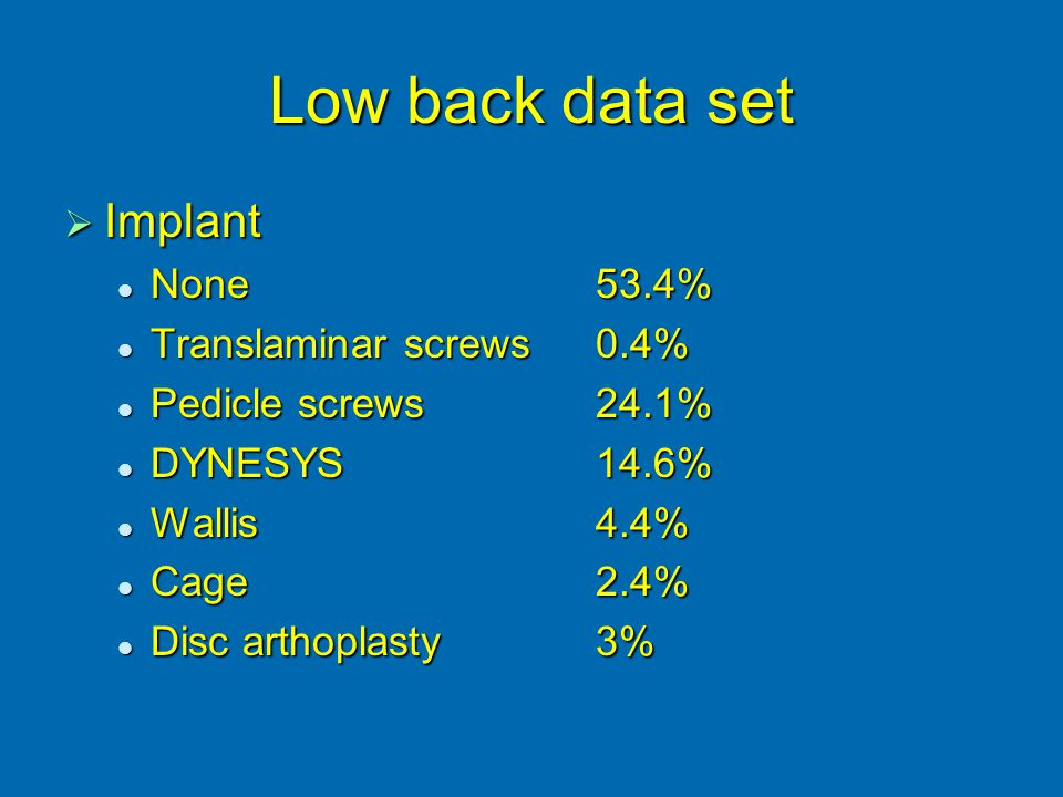 Low back data set  Implant None53.4% None53.4% Translaminar screws0.4% Translaminar screws0.4% Pedicle screws24.1% Pedicle screws24.1% DYNESYS14.6% DYNESYS14.6% Wallis4.4% Wallis4.4% Cage2.4% Cage2.4% Disc arthoplasty3% Disc arthoplasty3%
