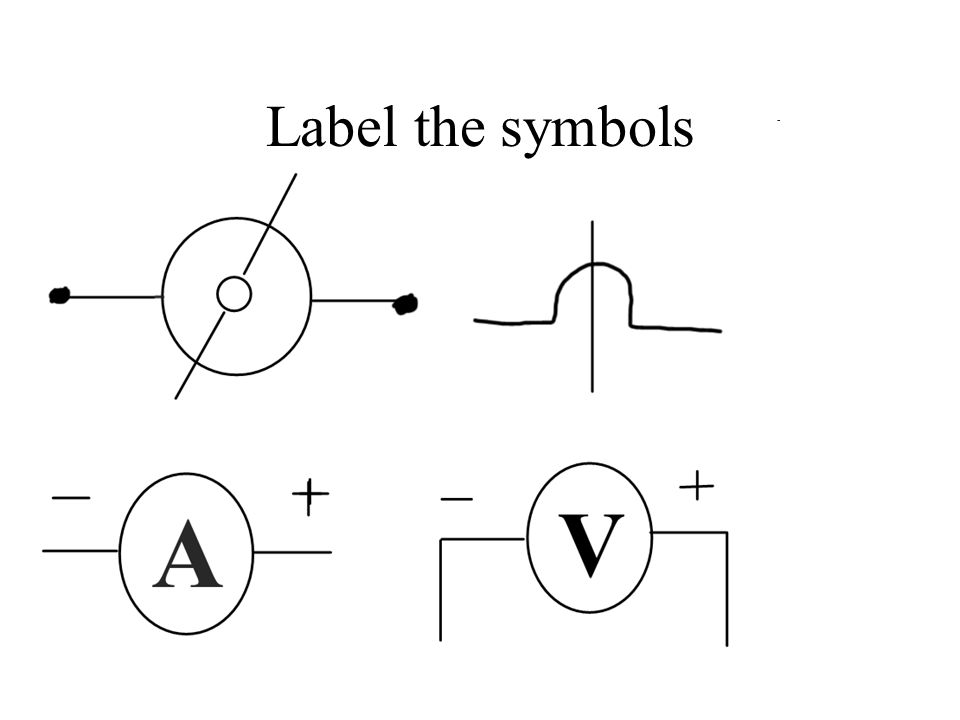 Label the symbols