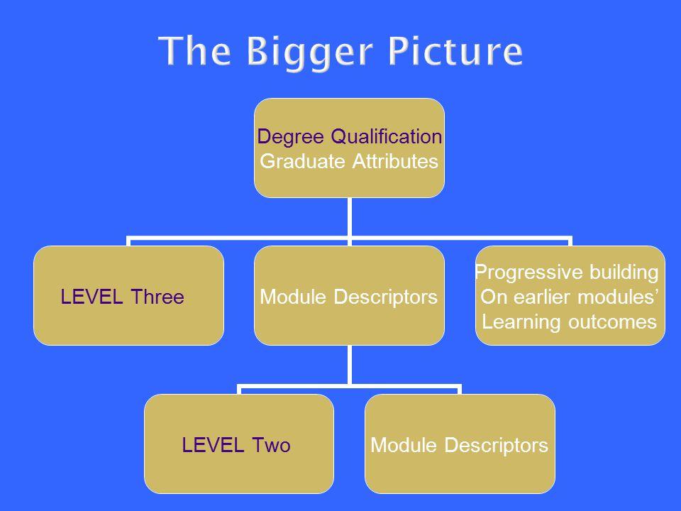 Degree Qualification Graduate Attributes LEVEL ThreeModule Descriptors LEVEL TwoModule Descriptors Progressive building On earlier modules' Learning outcomes