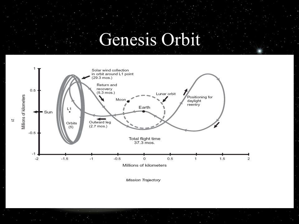 Genesis Orbit