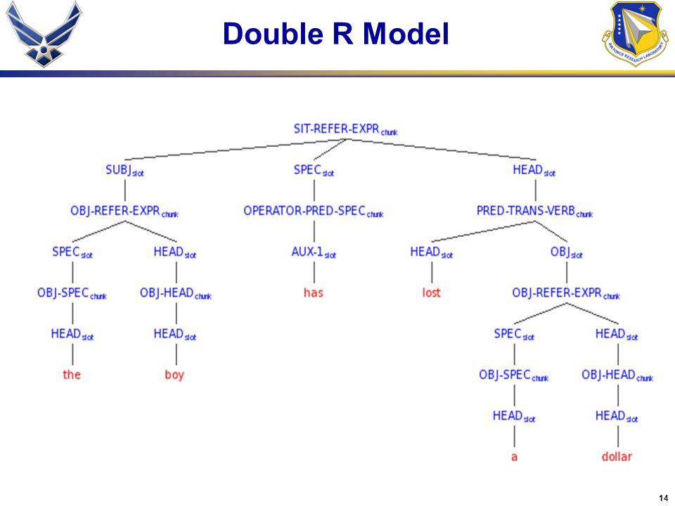14 Double R Model