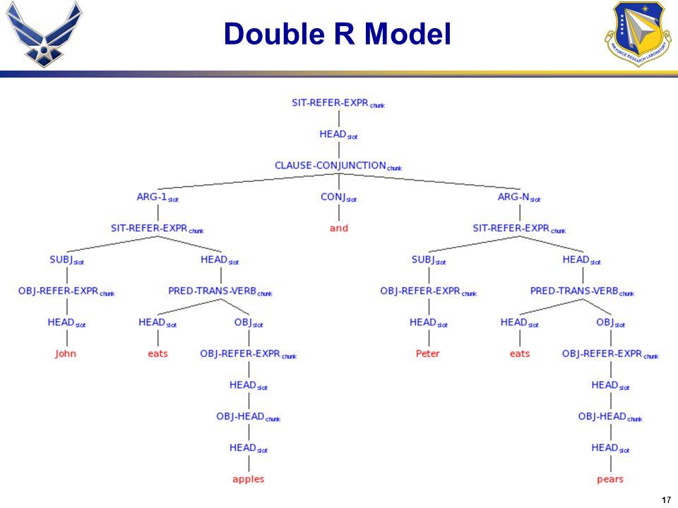17 Double R Model