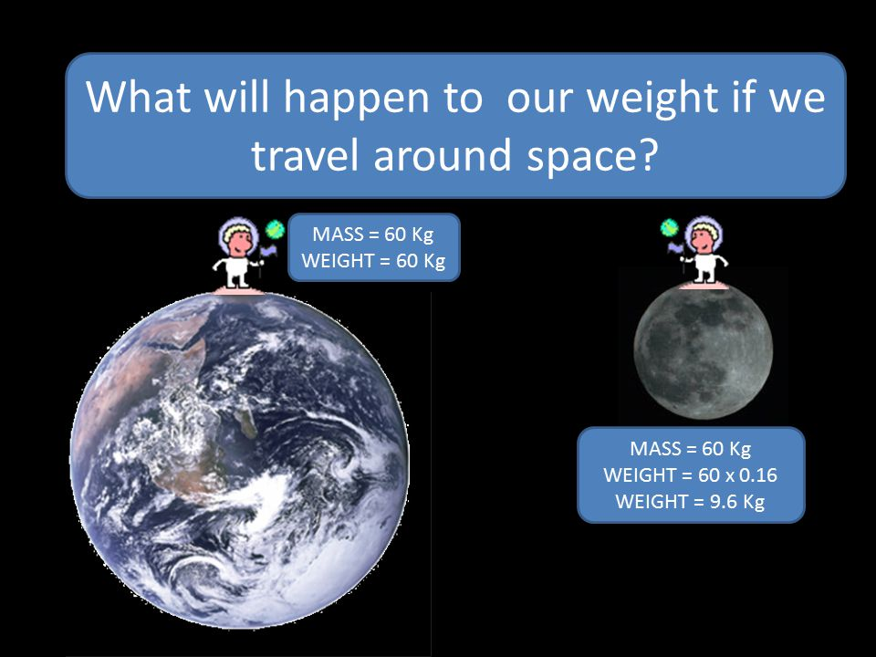 Our MASS is the same everywhere but if we travel over the universe we have a different WEIGHT MASS = 60 Kg WEIGHT = 60 Kg MASS = 60 Kg WEIGHT = 60 x 0.16 WEIGHT = 9.6 Kg What will happen to our weight if we travel around space?