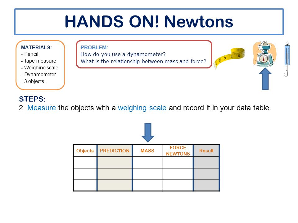 HANDS ON! Newtons ObjectsPREDICTIONMASS FORCE NEWTONS Result PROBLEM: How do you use a dynamometer? What is the relationship between mass and force? M