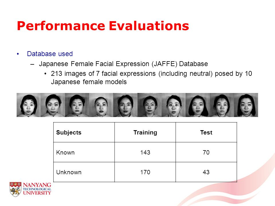 Performance Evaluations Database used –Japanese Female Facial Expression (JAFFE) Database 213 images of 7 facial expressions (including neutral) posed by 10 Japanese female models SubjectsTrainingTest Known14370 Unknown17043