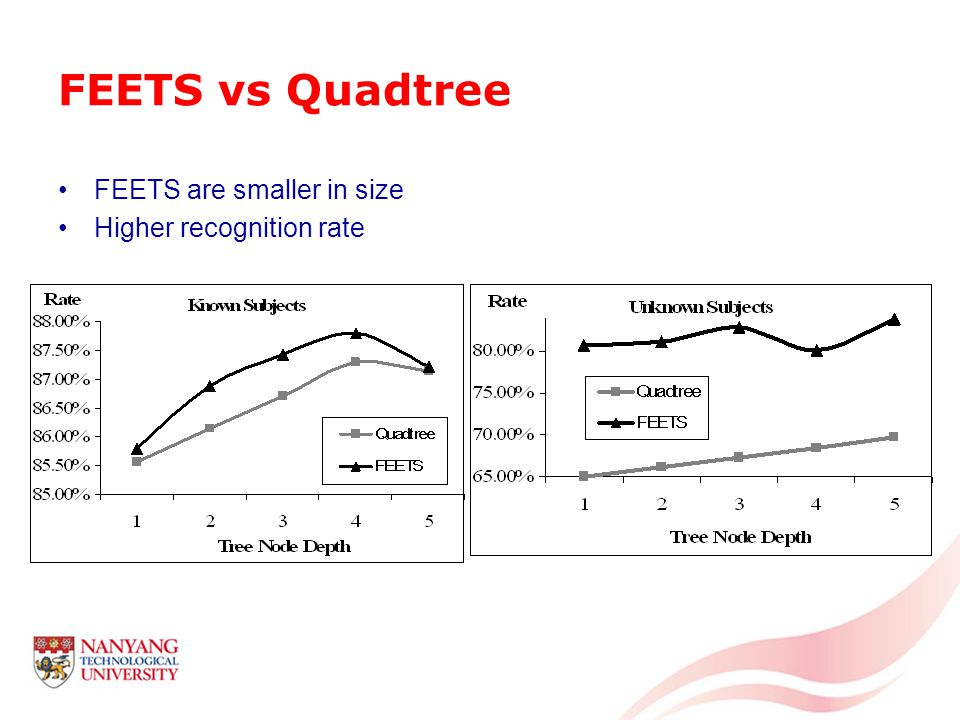 FEETS vs Quadtree FEETS are smaller in size Higher recognition rate