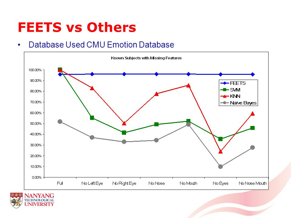 FEETS vs Others Database Used CMU Emotion Database