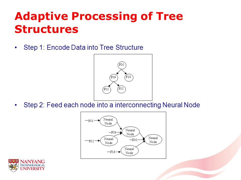 Adaptive Processing of Tree Structures Step 1: Encode Data into Tree Structure Step 2: Feed each node into a interconnecting Neural Node F00 F09 F18 F01 F02 Neural Node F02 F01 F09 F18 F00
