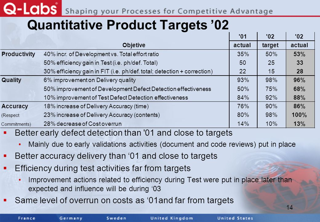14 Quantitative Product Targets '02  Better early defect detection than 01 and close to targets Mainly due to early validations activities (document and code reviews) put in place  Better accuracy delivery than '01 and close to targets  Efficiency during test activities far from targets Improvement actions related to efficiency during Test were put in place later than expected and influence will be during '03  Same level of overrun on costs as '01and far from targets 01 02 Objetiveactualtargetactual Productivity40% incr.