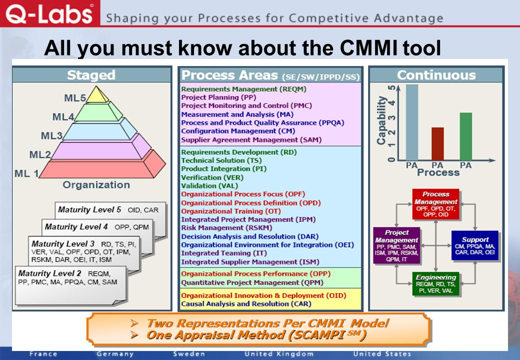 5 All you must know about the CMMI tool