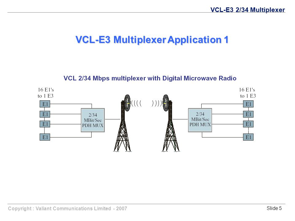 Copyright : Valiant Communications Limited - 2007Slide 5 VCL-E3 Multiplexer Application 1 VCL-E3 2/34 Multiplexer