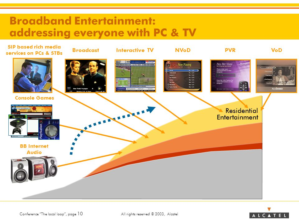Conference The local loop , page 10 All rights reserved © 2003, Alcatel Residential Entertainment Broadband Entertainment: addressing everyone with PC & TV BroadcastInteractive TVNVoDVoDPVR Console Games BB Internet Audio SIP based rich media services on PCs & STBs