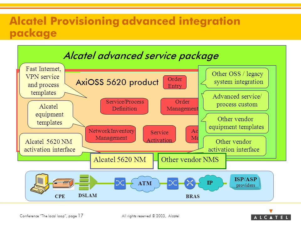"""Conference """"The local loop"""", page 17 All rights reserved © 2003, Alcatel Alcatel Provisioning advanced integration package Order Management Order Entr"""