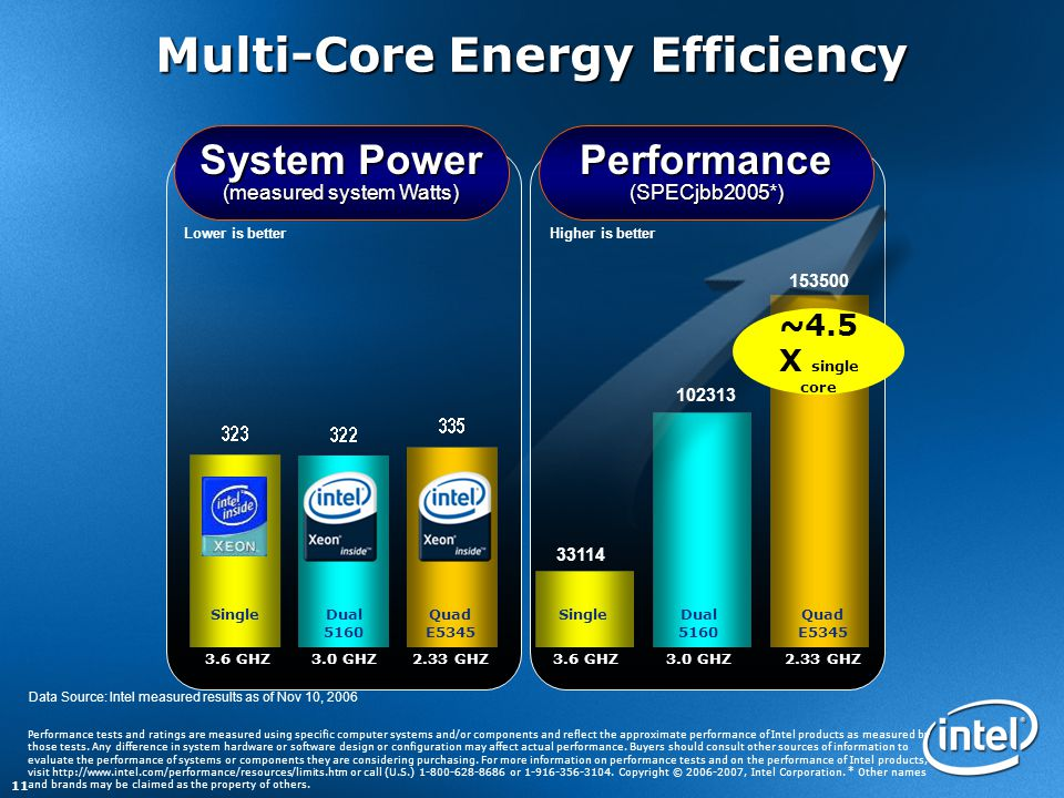 11 Performance (SPECjbb2005*) System Power (measured system Watts) Lower is betterHigher is better Multi-Core Energy Efficiency ~4.5 X single core SingleDual 5160 Quad E5345 3.6 GHZ3.0 GHZ2.33 GHZ SingleDual 5160 Quad E5345 3.6 GHZ3.0 GHZ2.33 GHZ Performance tests and ratings are measured using specific computer systems and/or components and reflect the approximate performance of Intel products as measured by those tests.