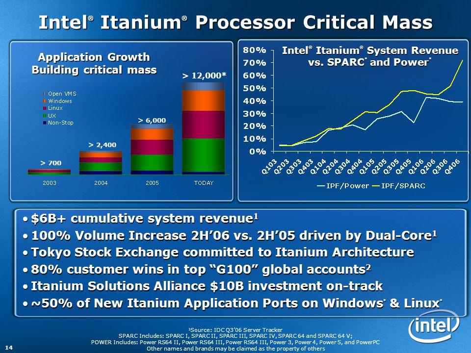 14 Intel ® Itanium ® Processor Critical Mass Intel ® Itanium ® System Revenue vs. SPARC * and Power * Application Growth Building critical mass > 700