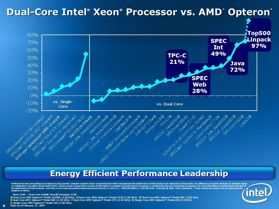 8 Energy Efficient Performance Leadership SPEC Web 28% TPC-C 21% Java 72% SPEC Int 49% Dual-Core Intel ® Xeon ® Processor vs. AMD * Opteron * Xeon 516
