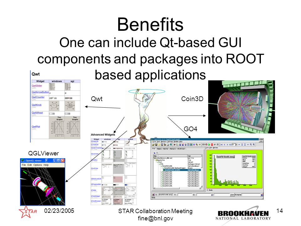 02/23/2005 STAR Collaboration Meeting fine@bnl.gov 14 Benefits One can include Qt-based GUI components and packages into ROOT based applications Coin3D GO4 Qwt QGLViewer