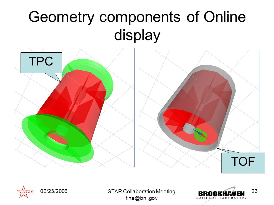02/23/2005 STAR Collaboration Meeting fine@bnl.gov 23 Geometry components of Online display TPC TOF