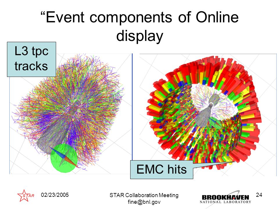 02/23/2005 STAR Collaboration Meeting fine@bnl.gov 24 Event components of Online display L3 tpc tracks EMC hits