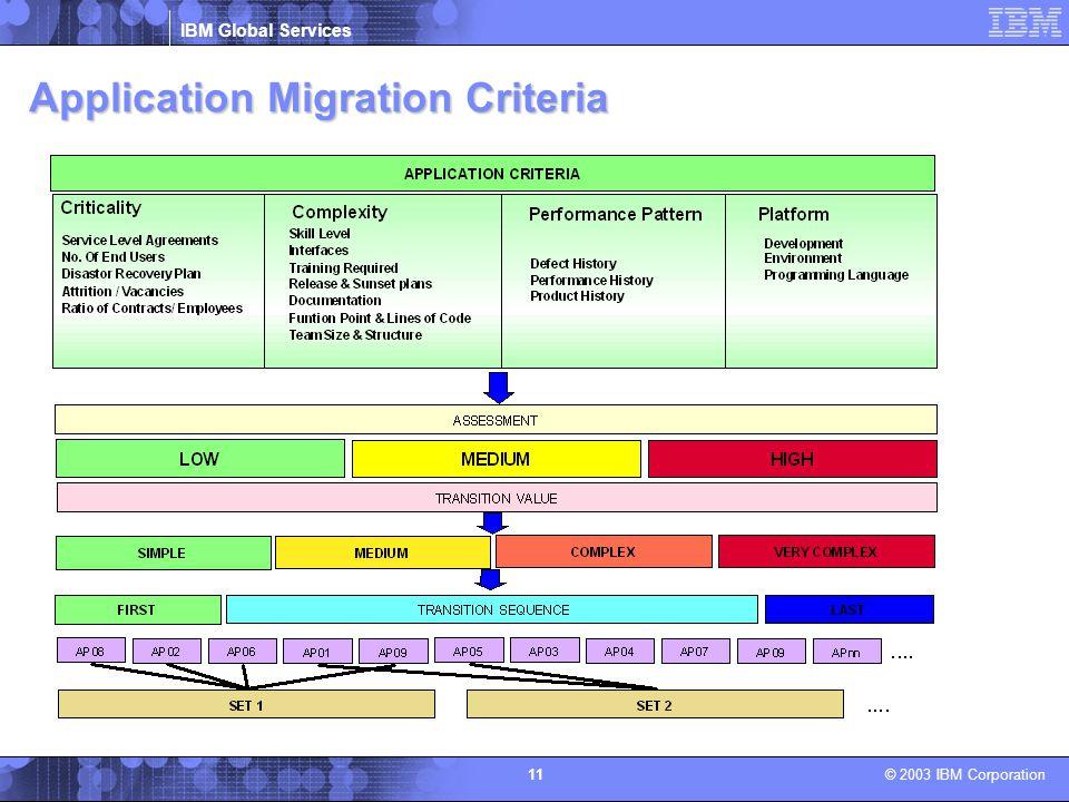 IBM Global Services © 2003 IBM Corporation 11 Application Migration Criteria
