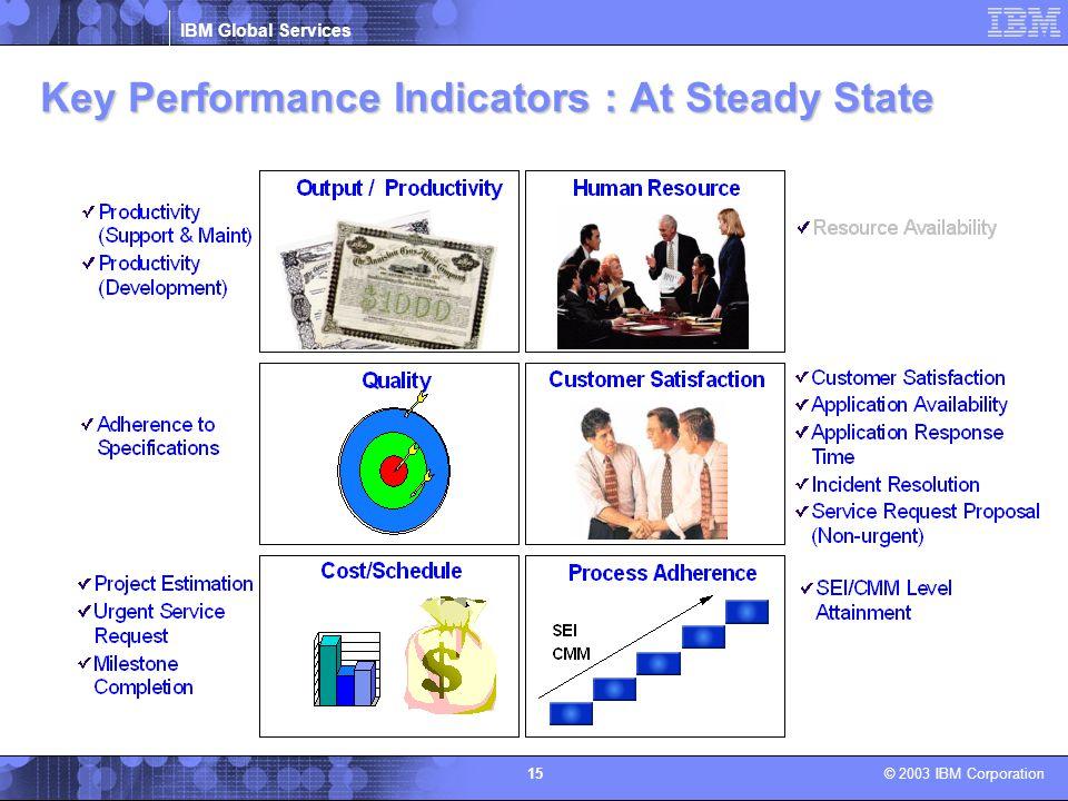 IBM Global Services © 2003 IBM Corporation 15 Key Performance Indicators : At Steady State Key Performance Indicators : At Steady State