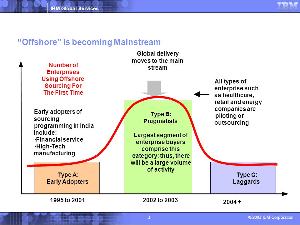"""IBM Global Services © 2003 IBM Corporation 3 """"Offshore"""" is becoming Mainstream Number of Enterprises Using Offshore Sourcing For The First Time 1995 t"""