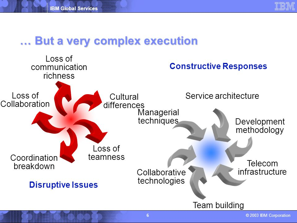 IBM Global Services © 2003 IBM Corporation 6 Loss of communication richness Loss of teamness Cultural differences Loss of Collaboration Coordination b