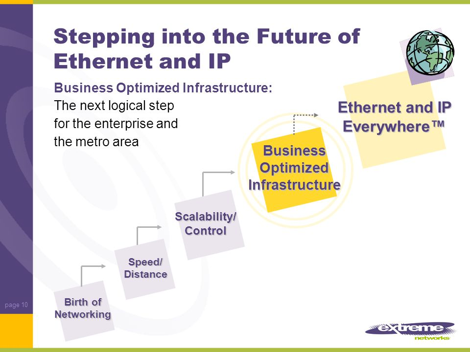 page 10 Stepping into the Future of Ethernet and IP Birth of Networking Speed/ Distance Ethernet and IP Everywhere™ Scalability/Control Business Optimized Infrastructure Business Optimized Infrastructure: The next logical step for the enterprise and the metro area