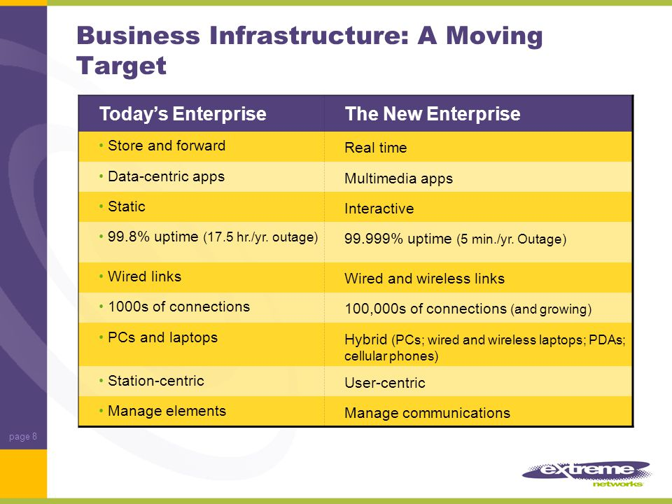 page 8 Business Infrastructure: A Moving Target Today's EnterpriseThe New Enterprise Store and forward Real time Data-centric apps Multimedia apps Static Interactive 99.8% uptime (17.5 hr./yr.