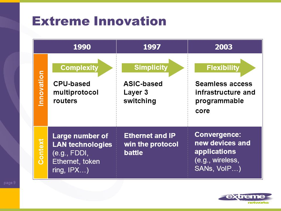 page 20 Carrier - Metro Enterprise Extreme Networks The Channel Connection Marketing/ Support/ Sales Flow Product Flow Extreme Distribution Partner (EDP) Non- Accredited Reseller Authorized Extreme Reseller (ER) Extreme Solution Partner (ESP) Extreme Advanced Solution Partner (EASP)
