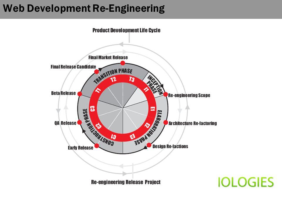 Web Development Re-Engineering