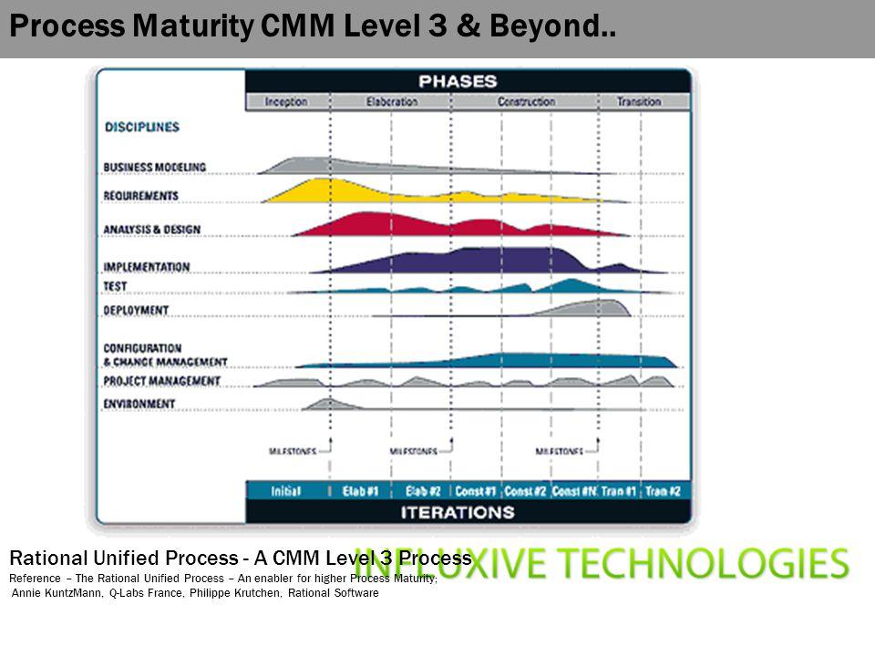 Process Maturity CMM Level 3 & Beyond..
