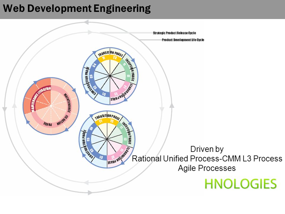 Web Development Engineering Driven by Rational Unified Process-CMM L3 Process Agile Processes
