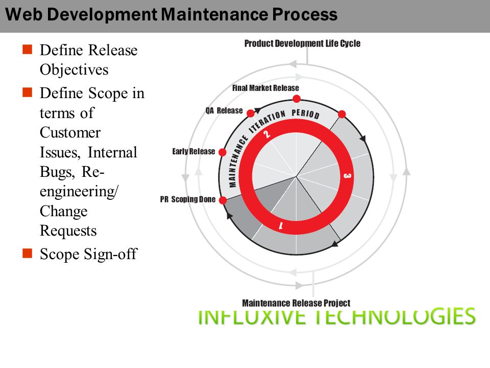 Web Development Maintenance Process Define Release Objectives Define Scope in terms of Customer Issues, Internal Bugs, Re- engineering/ Change Requests Scope Sign-off