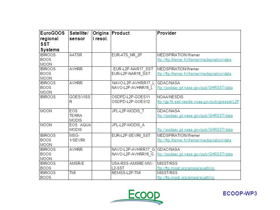 ECOOP-WP3 EuroGOOS regional SST Systems Satellite/ sensor Origina l resol. ProductProvider IBIROOS BOOS MOON AATSR EUR-ATS_NR_2PMEDSPIRATION/Ifremer f