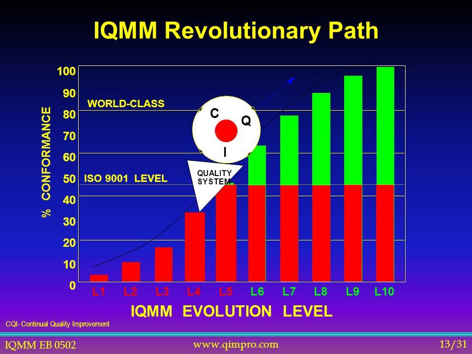 IQMM EB 0502 www.qimpro.com13/31 IQMM Revolutionary Path % CONFORMANCE L3L4L5L6L7L8L9L10 IQMM EVOLUTION LEVEL 100 90 80 70 60 50 40 30 20 10 0 ISO 9001 LEVEL L1L2 C QUALITY SYSTEM WORLD-CLASS Q I CQI- Continual Quality Improvement
