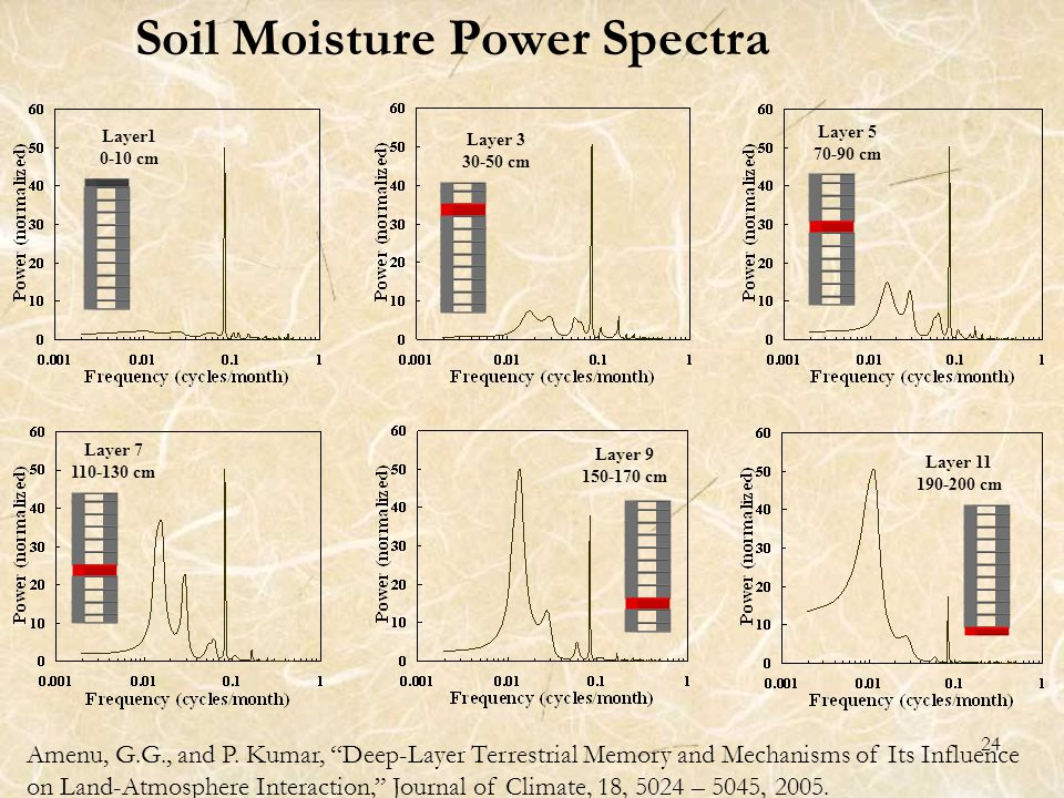 24 Layer1 0-10 cm Layer 5 70-90 cm Layer 7 110-130 cm Layer 3 30-50 cm Layer 9 150-170 cm Layer 11 190-200 cm Soil Moisture Power Spectra Amenu, G.G., and P.
