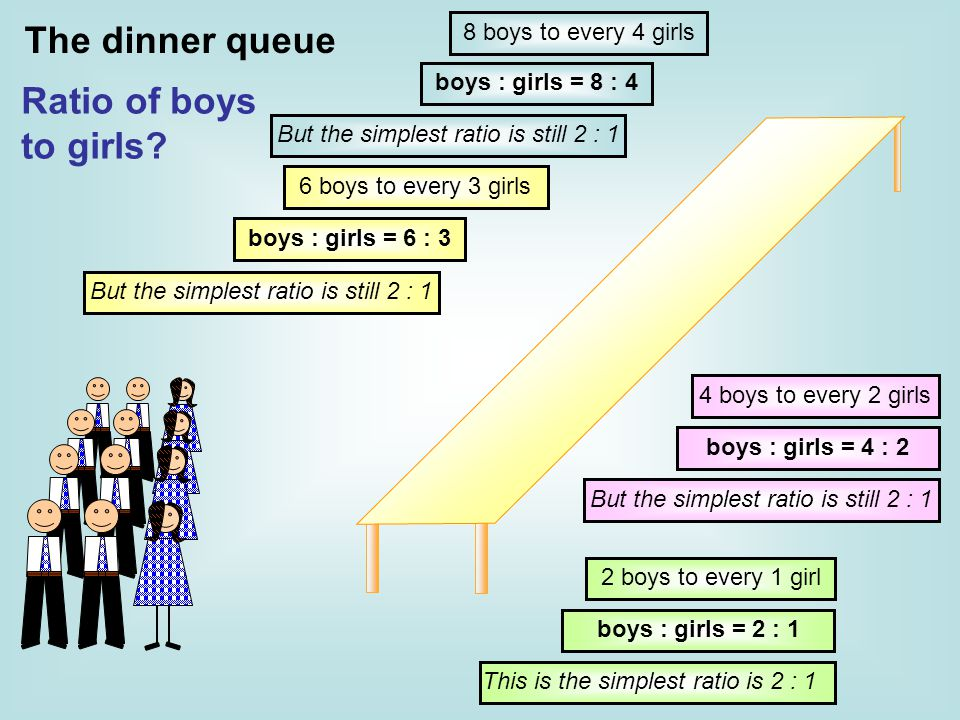 2 boys to every 1 girl 4 boys to every 2 girls 6 boys to every 3 girls 8 boys to every 4 girls boys : girls = 8 : 4 boys : girls = 6 : 3 boys : girls = 4 : 2 boys : girls = 2 : 1 But the simplest ratio is still 2 : 1 This is the simplest ratio is 2 : 1 Ratio of boys to girls.