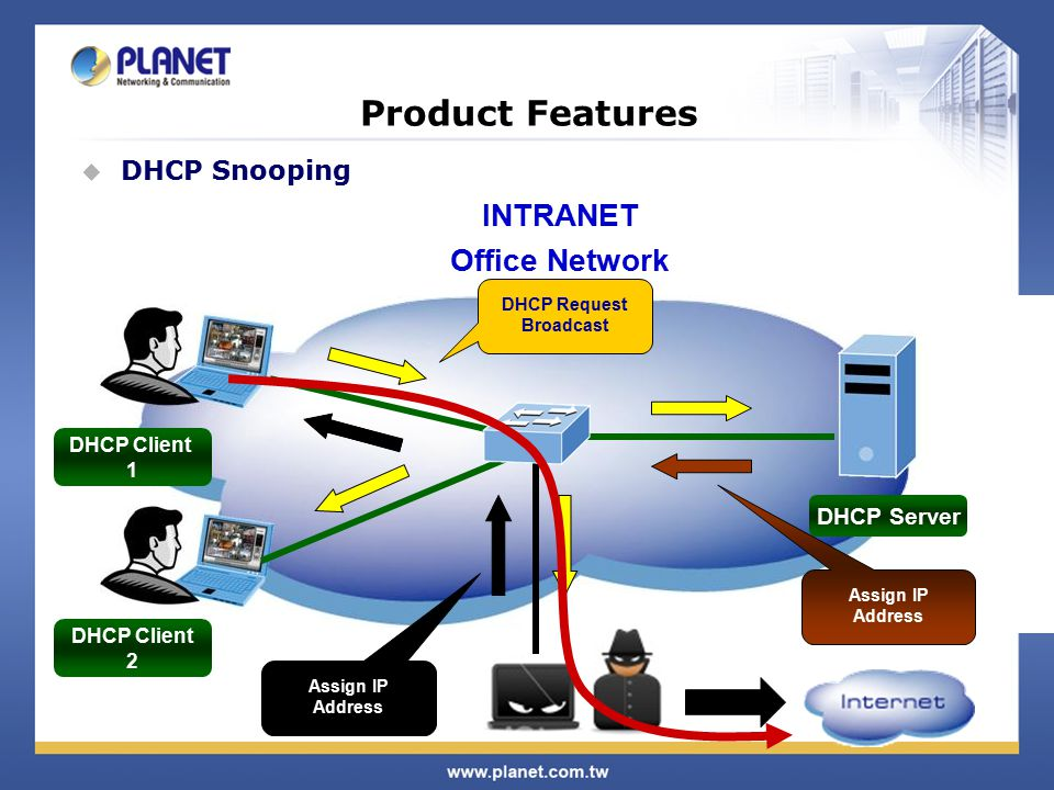 Product Features  DHCP Snooping DHCP Server DHCP Request Broadcast Assign IP Address DHCP Client 1 DHCP Client 2 INTRANET Office Network Assign IP Address