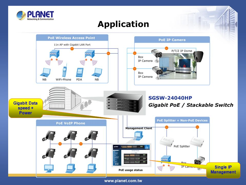 Application Gigabit Data speed + Power Single IP Management