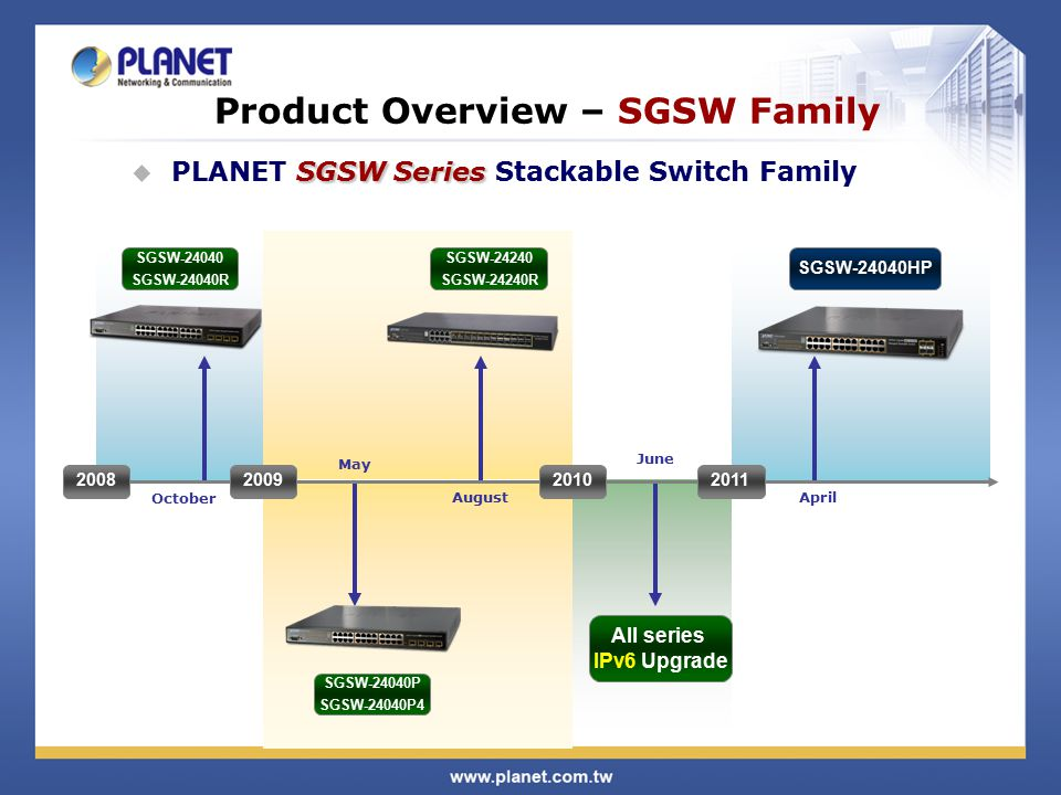 Product Overview – SGSW Family All series IPv6 Upgrade SGSW-24040HP 2008200920102011 SGSW Series  PLANET SGSW Series Stackable Switch Family SGSW-24040 SGSW-24040R SGSW-24040P SGSW-24040P4 SGSW-24240 SGSW-24240R October May August June April