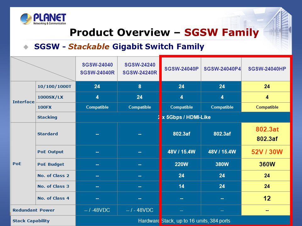 Product Overview – SGSW Family SGSW-24040 SGSW-24040R SGSW-24240 SGSW-24240R SGSW-24040PSGSW-24040P4SGSW-24040HP Interface 10/100/1000T 248 1000SX/LX 424444 100FX Compatible Stacking 2 x 5Gbps / HDMI-Like PoE Stardard -- 802.3af 802.3at 802.3af PoE Output -- 48V / 15.4W 52V / 30W PoE Budget -- 220W380W 360W No.