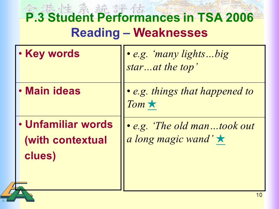 10 P.3 Student Performances in TSA 2006 Reading – Weaknesses Key words Main ideas Unfamiliar words (with contextual clues) e.g.